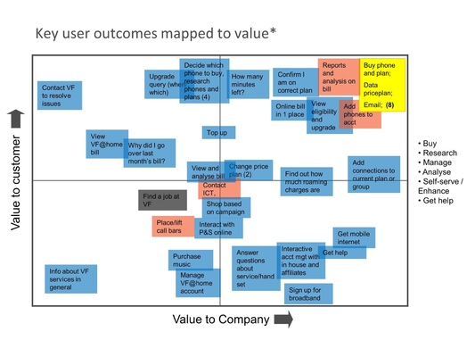 Ted Kilian - Experience Strategy: Opportunity mapping