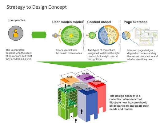 Ted Kilian - Strategy: BP Global Internet Project