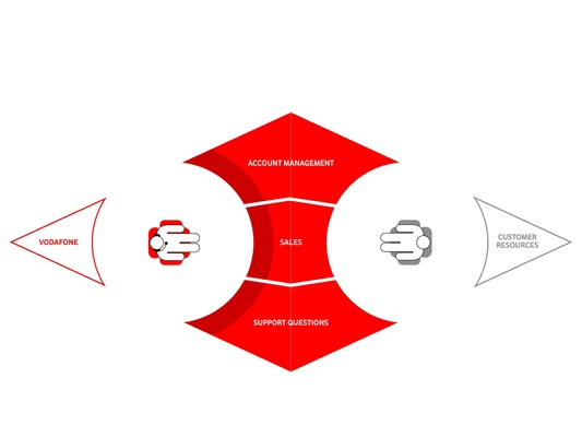Ted Kilian - Concept Model: Answer Machine future state