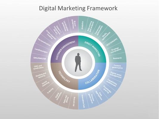 Ted Kilian - Digital Marketing Platform: People, Process and Technology
