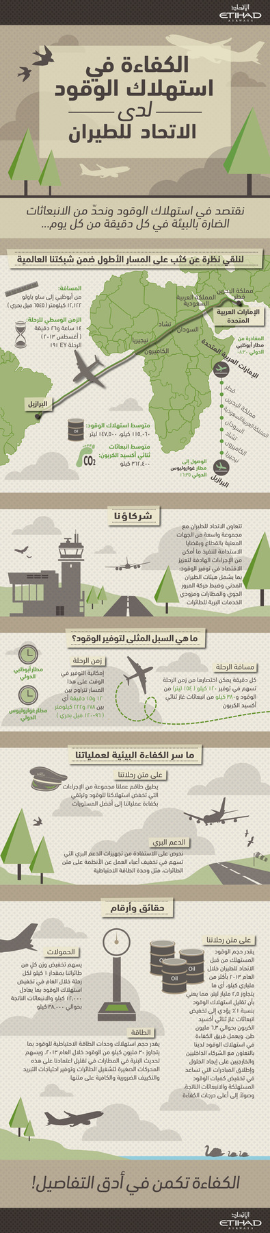 Nejib Design - Etihad Airways Fuel Optimisation Arabic Version